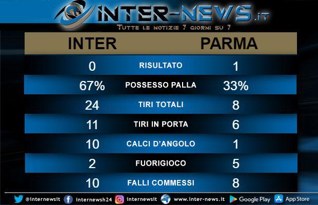 Statistiche-Inter-Parma