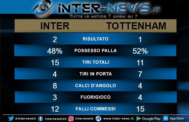 Statistiche Inter-Tottenham