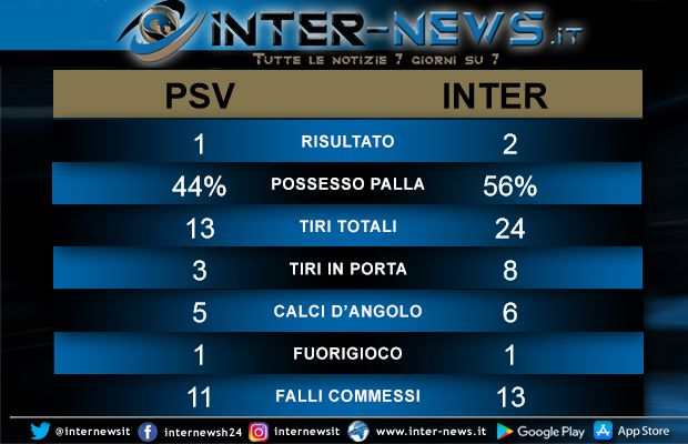 Statistiche PSV-Inter