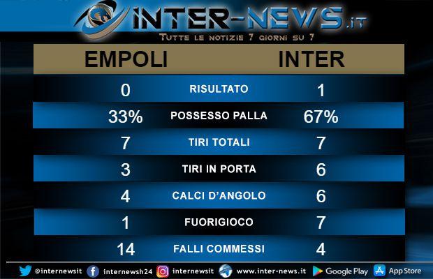 Statistiche Empoli-Inter