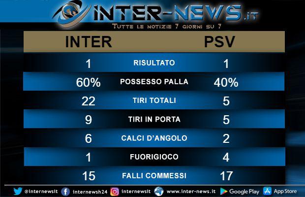 Statistiche Inter-PSV