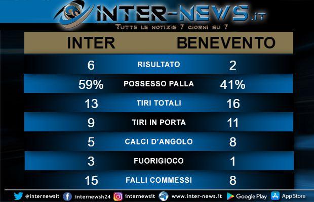 Statistiche Inter-Benevento