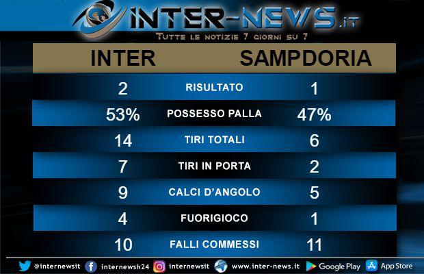 Statistiche Inter-Sampdoria