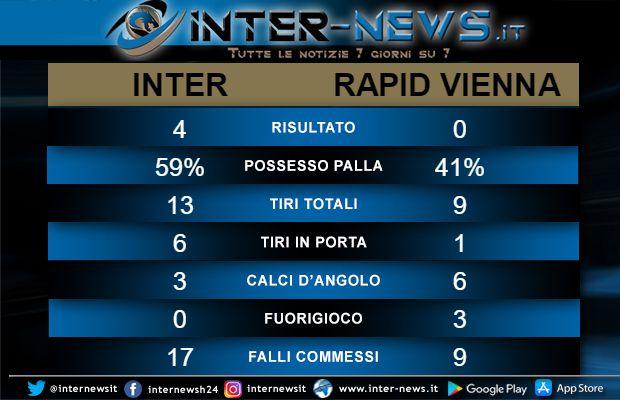 Statistiche Inter-Rapid Vienna