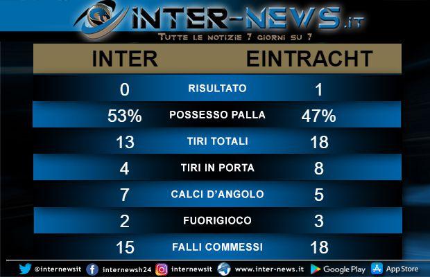 Statistiche Inter-Eintracht
