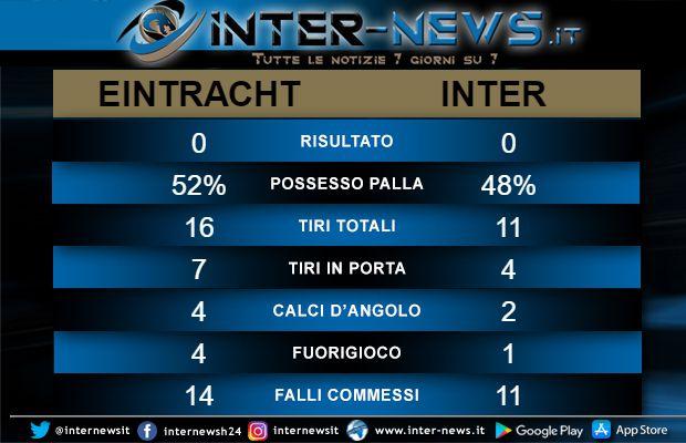 Statistiche Eintracht-Inter