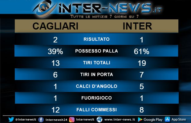Statistiche Cagliari-Inter