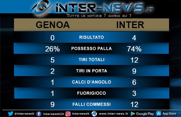 Statistiche Genoa-Inter