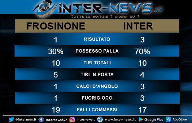 statistiche Frosinone-Inter