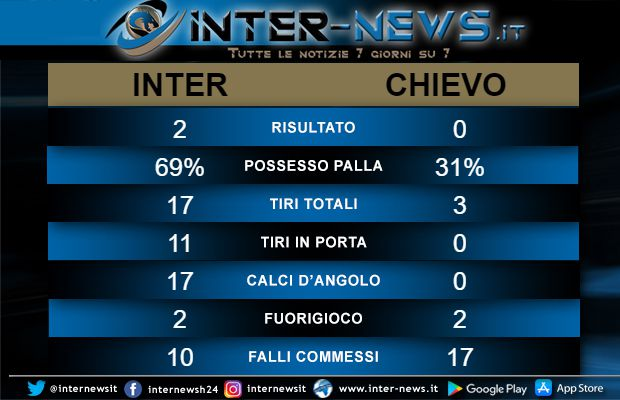 Statistiche Inter-Chievo