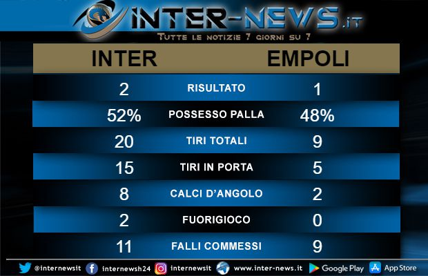 Statistiche Inter-Empoli