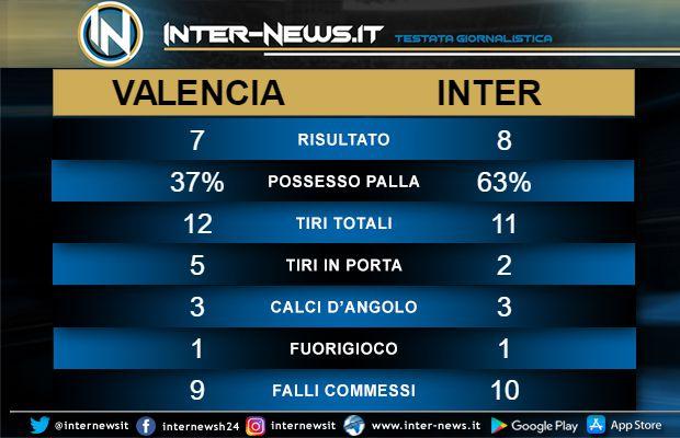 Statistiche Valencia-Inter