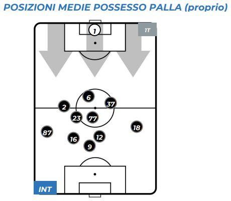Inter-Udinese Posizioni Medie Possesso Palla (Proprio) 1T