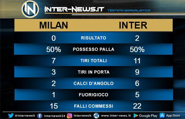 statistiche Milan-Inter