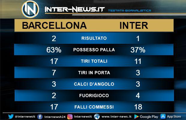 Statistiche Barcellona-Inter