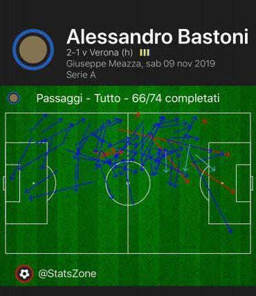 Inter-Verona Bastoni Passaggi