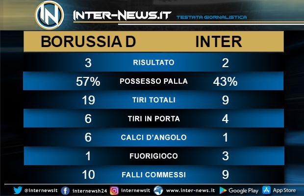 Statistiche Borussia Dortmund-Inter