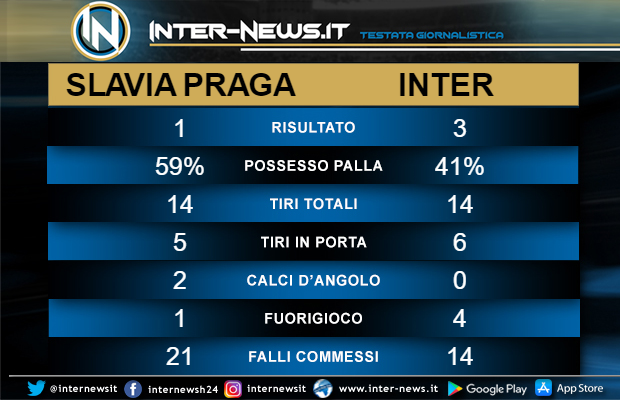 Statistiche Slavia Praga-Inter