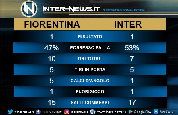 Statistiche Fiorentina-Inter