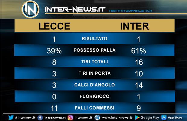 Statistiche Lecce-Inter