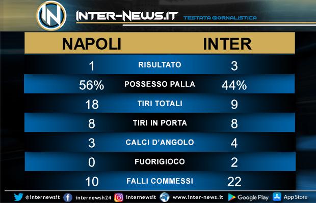 Statistiche Napoli-Inter