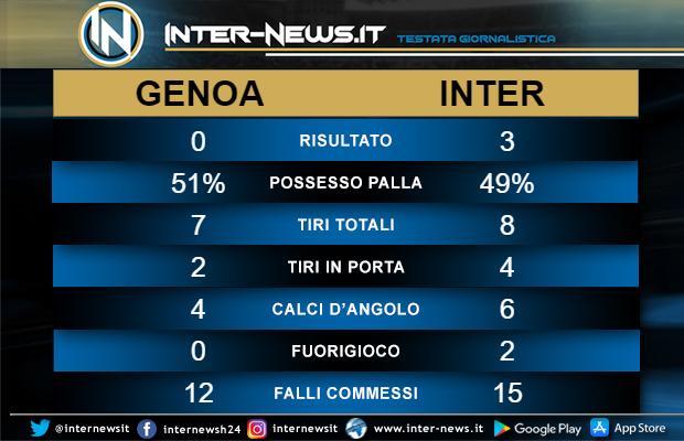 Statistiche-Genoa-Inter