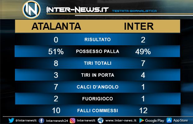 Statistiche-Atalanta-Inter