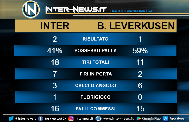 Statistiche-Inter-Bayer-Leverkusen