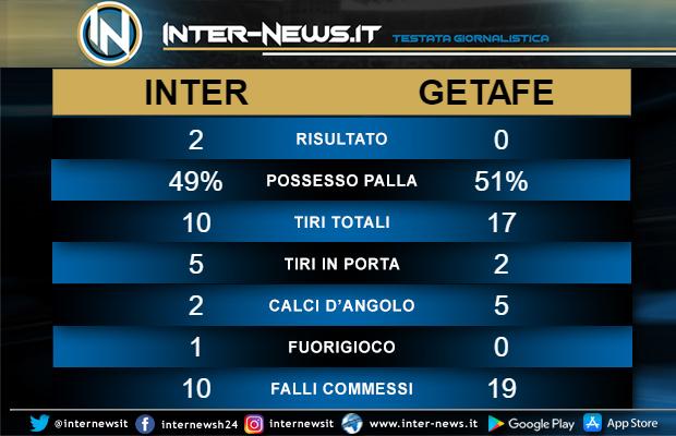 Statistiche-Inter-Getafe