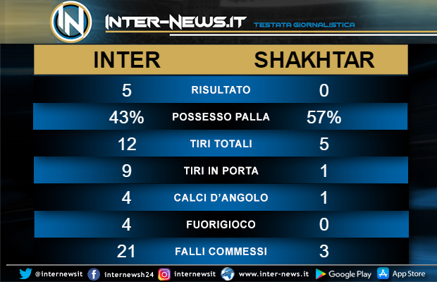 Statistiche-Inter-Shakhtar-Donetsk