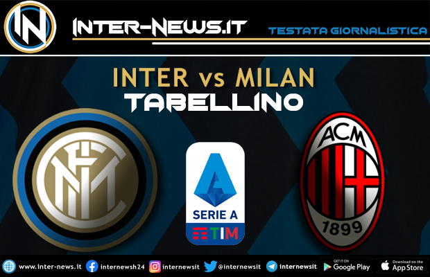 Inter-Milan-Tabellino