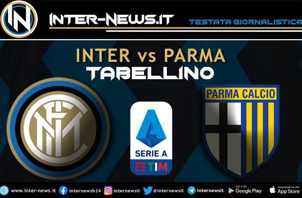 Inter-Parma-Tabellino