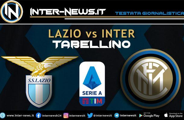 Lazio-Inter-Tabellino