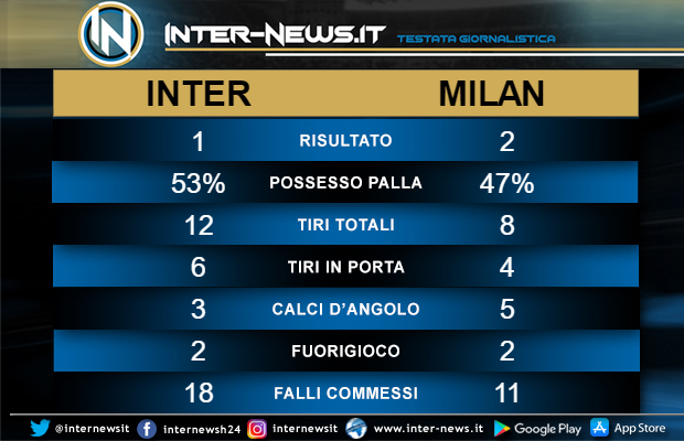 Statistiche Inter-Milan