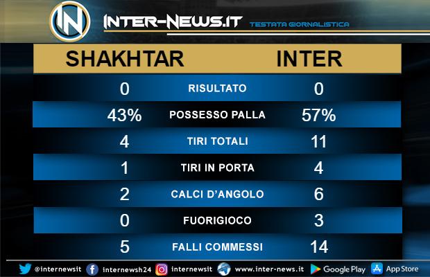 Statistiche Shakhtar Inter