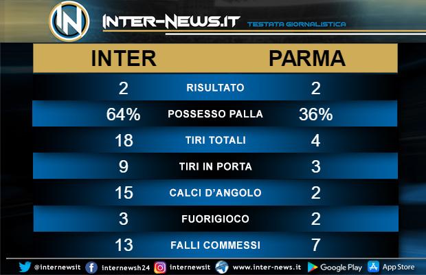 Statistiche Inter-Parma