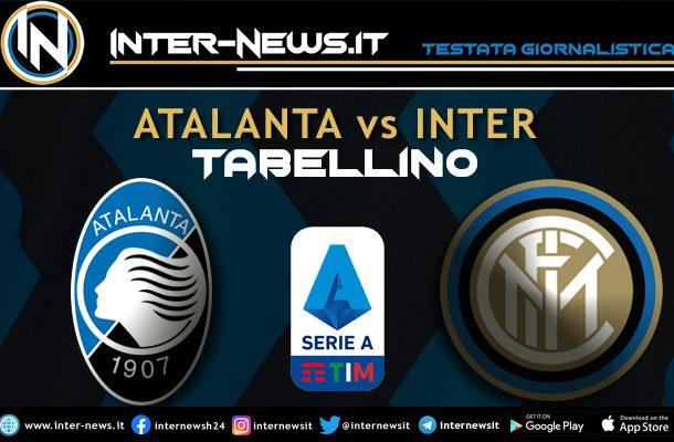 Atalanta-Inter-Tabellino
