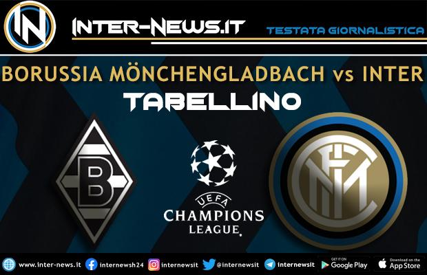 Borussia Monchengladbach-Inter tabellino