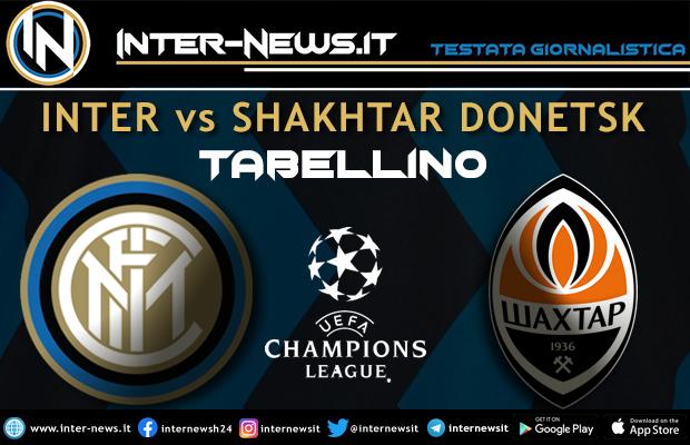 Inter-Shakhtar Donetsk tabellino