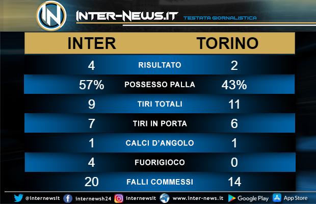 Statistiche Inter-Torino