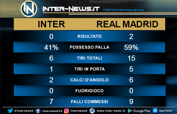 Statistiche Inter Real Madrid