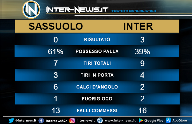 Statistiche Sassuolo-Inter