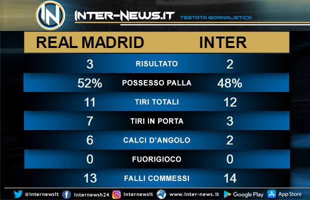 Statistiche Real Madrid-Inter