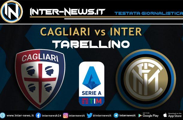 Cagliari-Inter tabellino