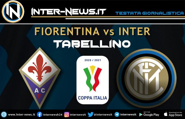 Fiorentina-Inter-Coppa-Italia-Tabellino