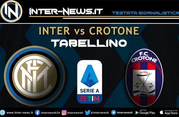 Inter-Crotone tabellino