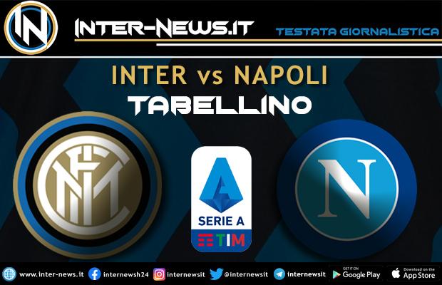 Inter-Napoli tabellino
