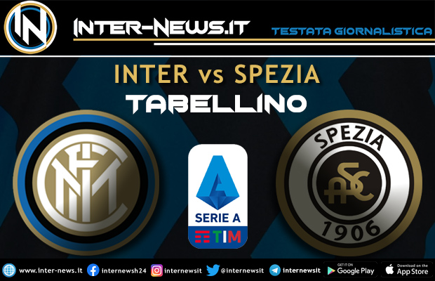 Inter-Spezia tabellino