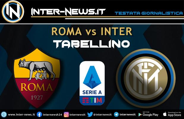 Roma-Inter tabellino