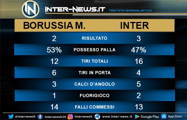 Statistiche Borussia Monchengladbach-Inter